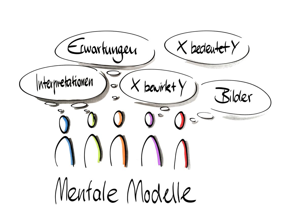 Mentale-Modelle-Lernende-Organisation