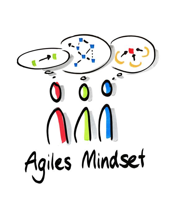 Agiles-Mindset-Denke-Agil-agilitaet
